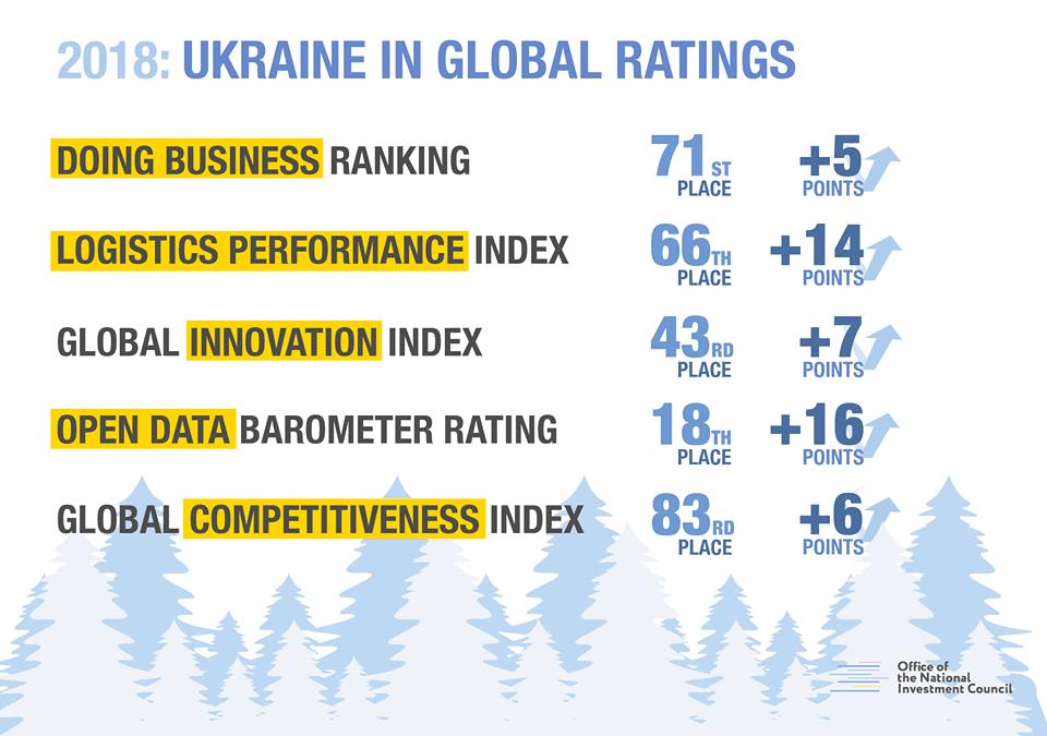 2018: Ukraine in global ratings