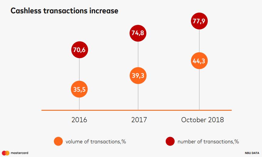 Cashless transactions keep increasing in Ukraine