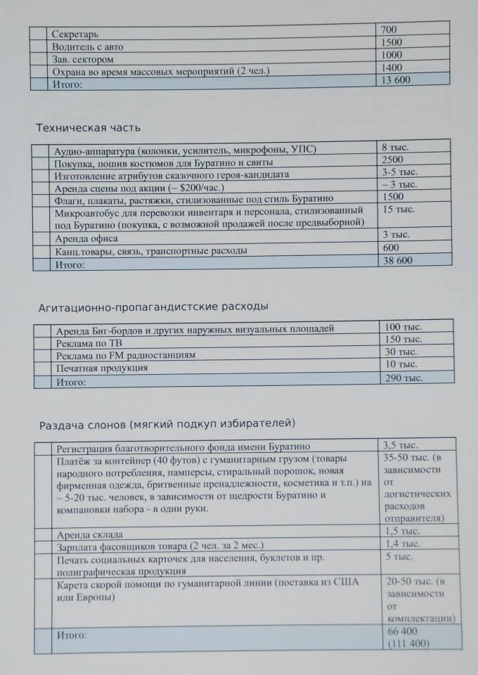 Зе Буратіно? План зі зламаної російської бази документів нагадує кампанію Зеленського 7