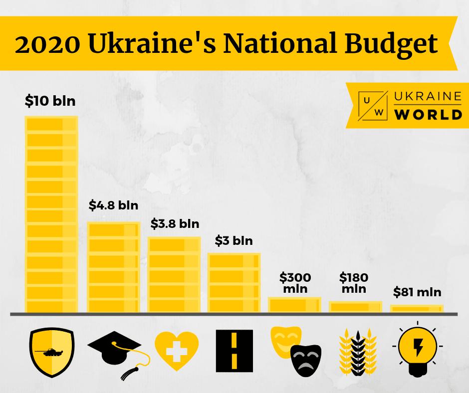 Ukraine's Budget 2020 in figures