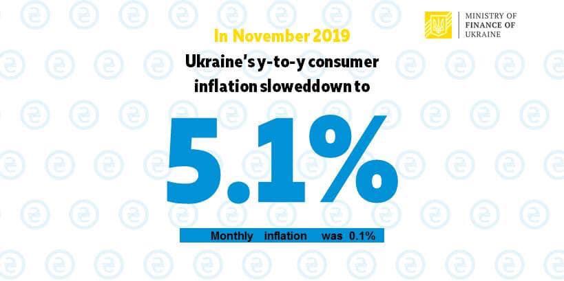 Ukraine makes progress in taming inflation