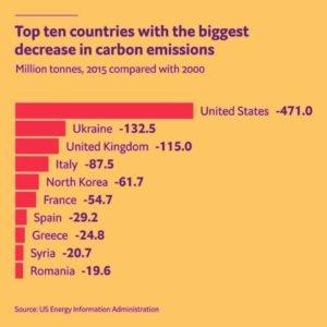 Ukraine ranked second globally for decreasing carbon emissions 2000-2015