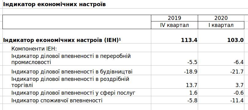 В Україні впав Індикатор економічних настроїв 2