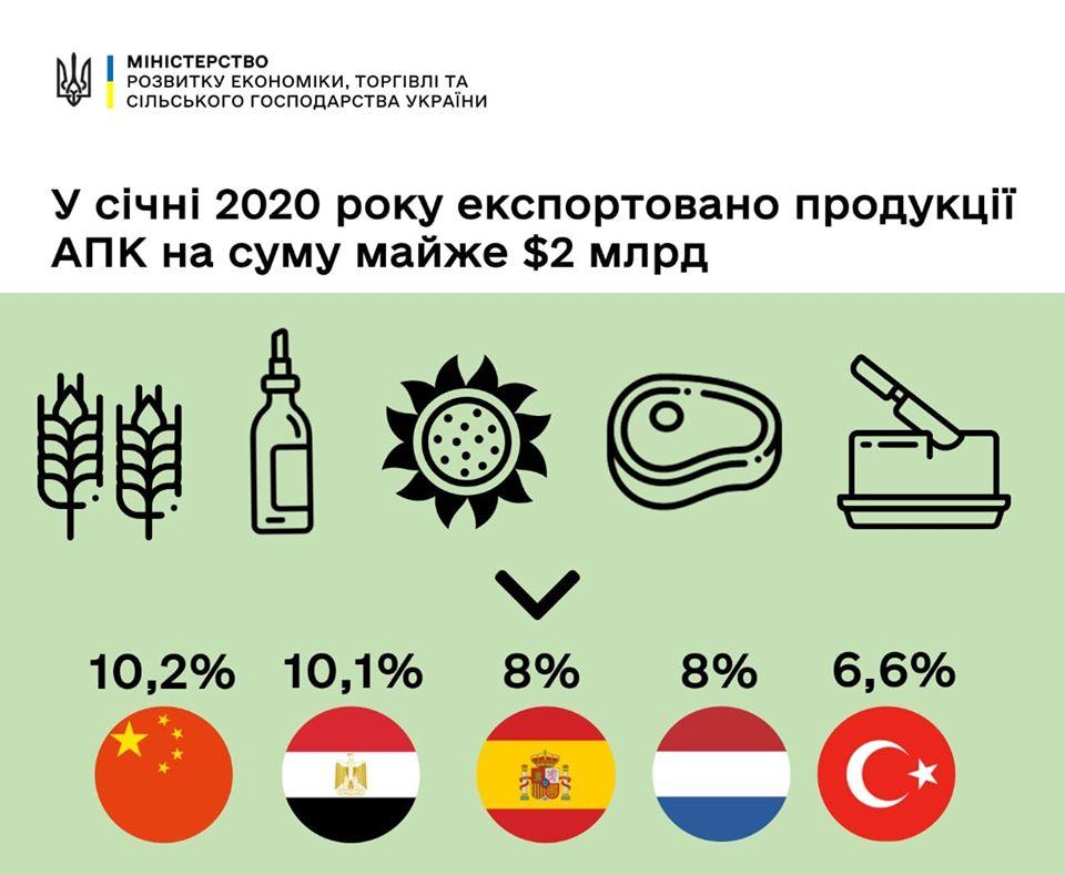 У січні 2020 року експортовано продукції АПК на суму майже $2 млрд 1