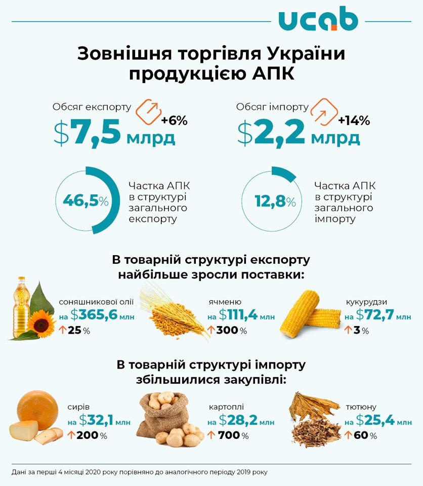 Експорт агропродукції з України сягнув $7,5 млрд 1