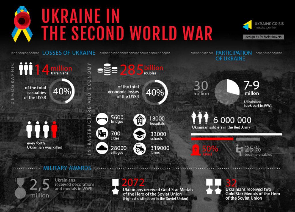 Ukraine in the Second World War 1