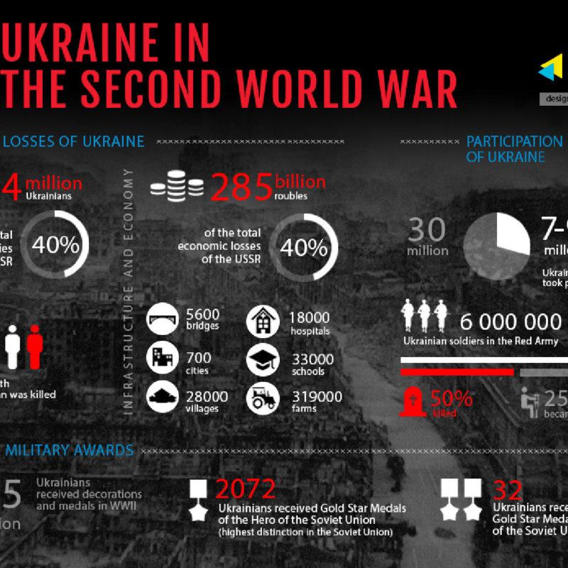 Ukraine in the Second World War 4