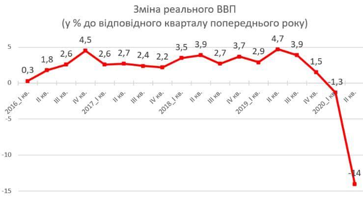 Луценко: Дилетанти при владі знищили стільки ж ВВП, скільки забрала окупація Донбасу 2