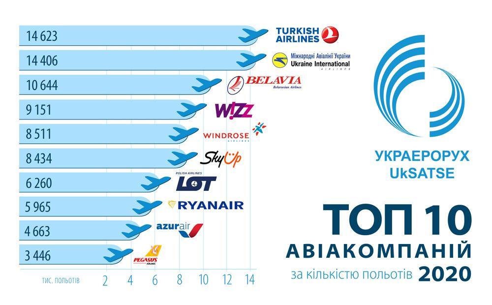 ТОП-10 авіакомпаній за кількістю польотів у 2020 році 1