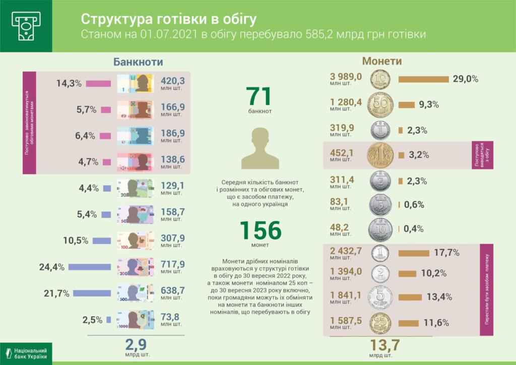 Кількість готівки в Україні продовжує зростати 1